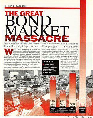 Bond market crash