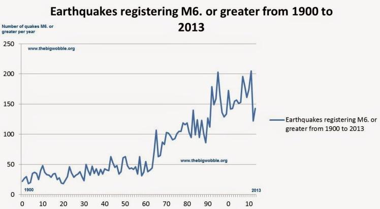 quakes 1900 to 2013