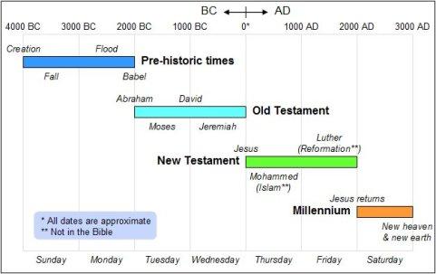 Linha de tempo de 7000 anos