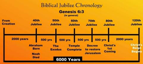 bible jubilee