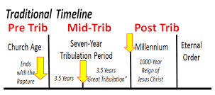 Pre-Mid-Post-Tribulation