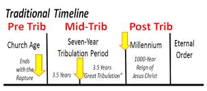 Pre-Mid-Post-Tribulation