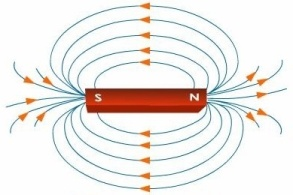 electricity and magnetism-2