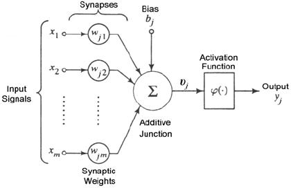 artificial-neuron-model