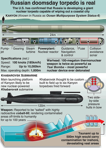 100-megaton nuclear doomsday device