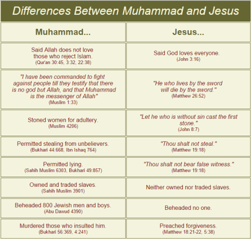 islam-vs-christ