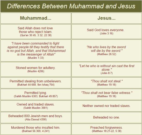 islam-vs-christ