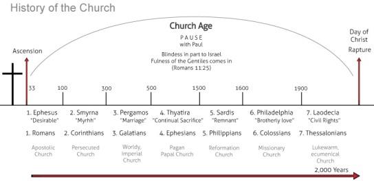church-age-history