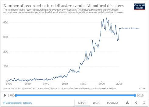 natural disaster events 1900 - 2019