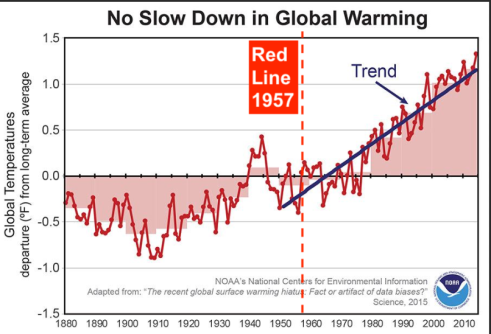 NOAA - global warming