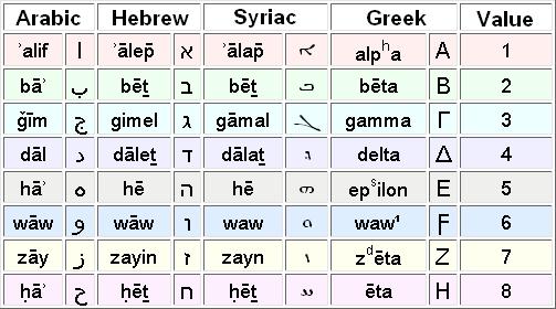 the Levantine order
