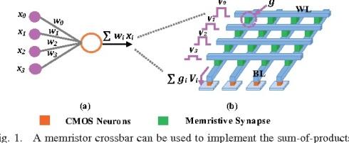 neuromorphic memristor