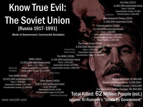 soviet-murdered