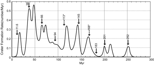 graph showing the dates of mass extinctions by asteroids