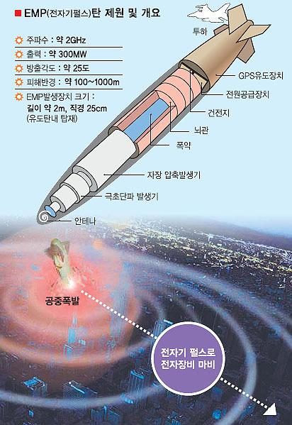 super-electromagnetic pulse weapon