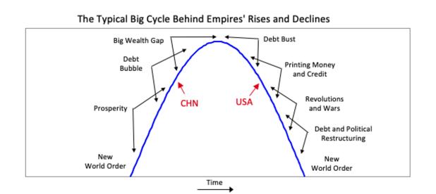 big economic cycle