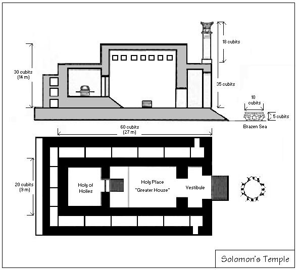 SolomonsTemple diagram