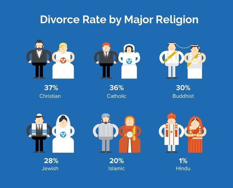 love-of-divorce-rates-around-the-world