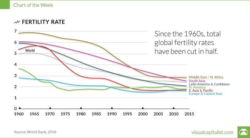Epochal Fall in Fertility