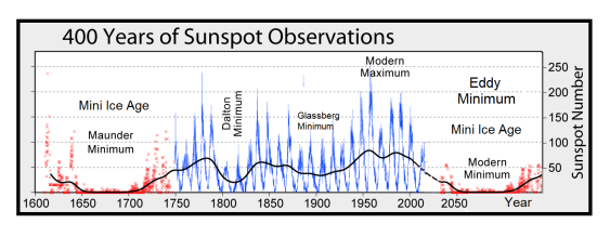 GSM-and-Sunspots