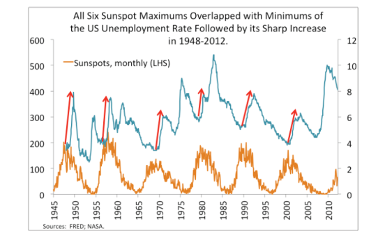 sunspot-cycle-and-unemployment